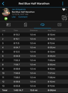 Happier with mile 12 and 13 splits than I expected.